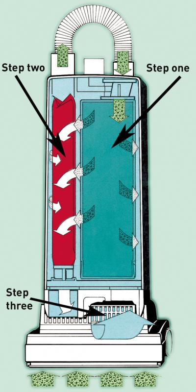 Three-Step-Filter-diagram